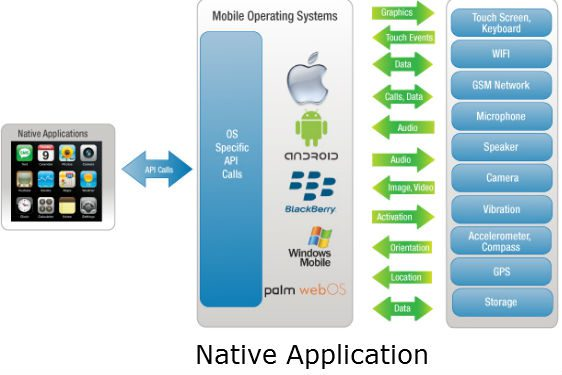 Native Application